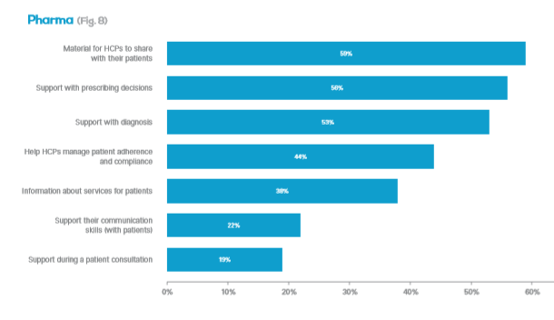 Principales motivos ofrecen webs médicas pharma