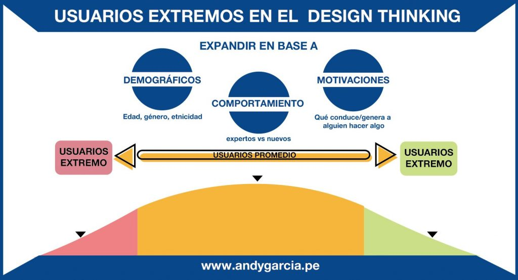 Design thinking y experiencia de paciente
